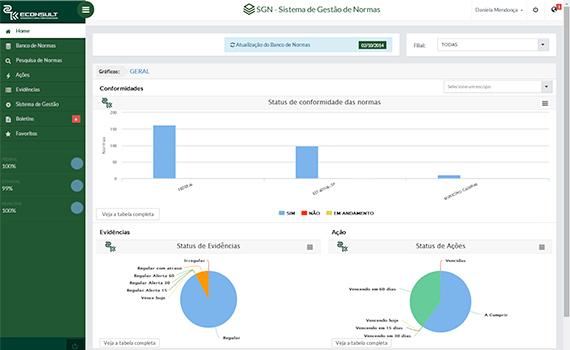 Home - Nesta página nossos clientes visualizam os gráficos de conformidade de atendimento das normas aplicadas, ações e respectivas evidências.